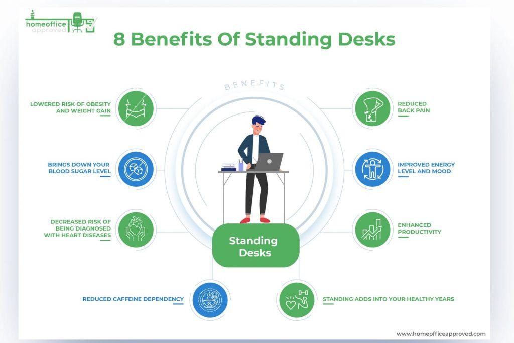 benefits of standing desks infographic